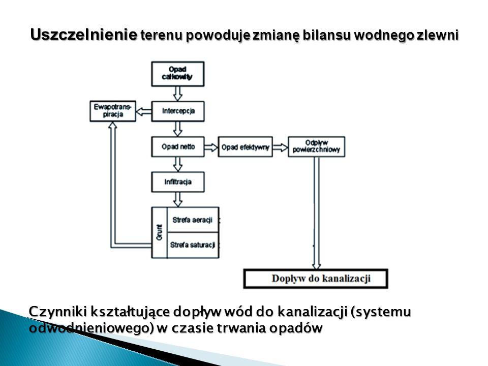 Uszczelnienie terenu powoduje zmianę bilansu wodnego zlewni Czynniki kształtujące dopływ wód do kanalizacji (systemu odwodnieniowego) w czasie trwania
