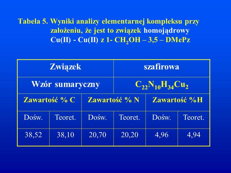 Tabela 5. Wyniki analizy elementarnej kompleksu przy założeniu, że jest to związek homojądrowy Cu(II) - Cu(II) z 1- CH 2 OH – 3,5 – DMePz Związekszafi