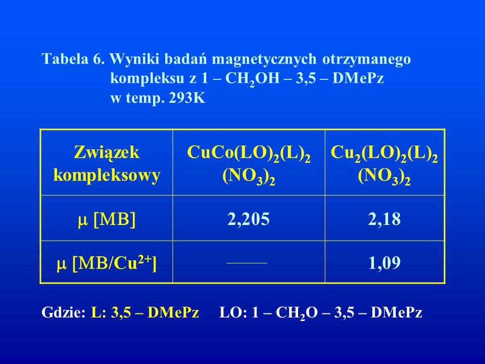 Tabela 6. Wyniki badań magnetycznych otrzymanego kompleksu z 1 – CH 2 OH – 3,5 – DMePz w temp. 293K Związek kompleksowy CuCo(LO) 2 (L) 2 (NO 3 ) 2 Cu