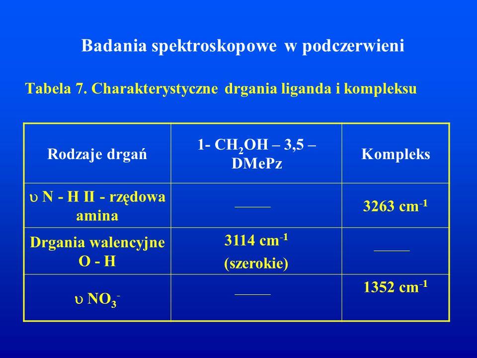 Badania spektroskopowe w podczerwieni Tabela 7. Charakterystyczne drgania liganda i kompleksu Rodzaje drgań 1- CH 2 OH – 3,5 – DMePz Kompleks  N - H
