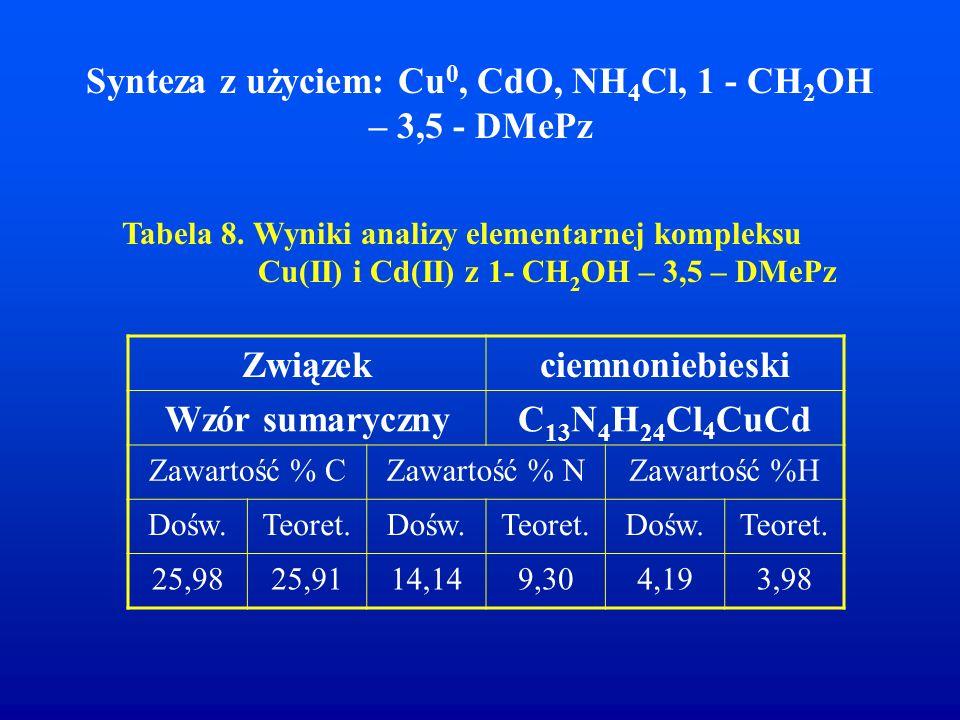 Synteza z użyciem: Cu 0, CdO, NH 4 Cl, 1 - CH 2 OH – 3,5 - DMePz Tabela 8. Wyniki analizy elementarnej kompleksu Cu(II) i Cd(II) z 1- CH 2 OH – 3,5 –