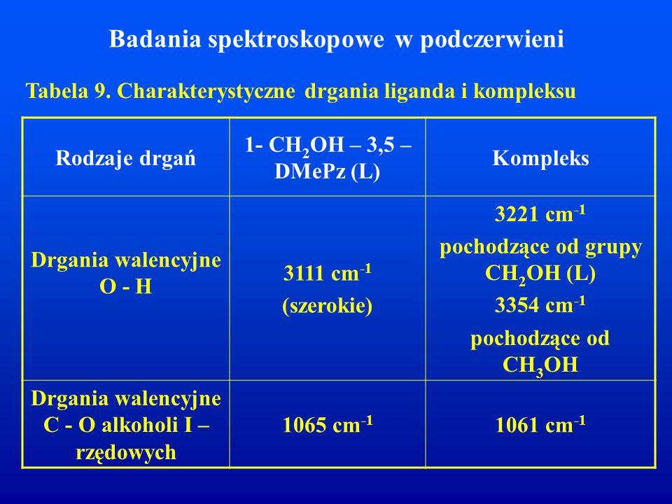 Badania spektroskopowe w podczerwieni Tabela 9. Charakterystyczne drgania liganda i kompleksu Rodzaje drgań 1- CH 2 OH – 3,5 – DMePz (L) Kompleks Drga