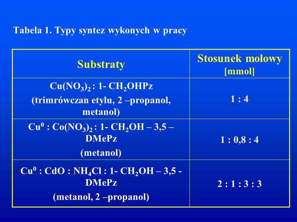 Tabela 1. Typy syntez wykonych w pracy Substraty Stosunek molowy [mmol] Cu(NO 3 ) 2 : 1- CH 2 OHPz (trimrówczan etylu, 2 –propanol, metanol) 1 : 4 Cu