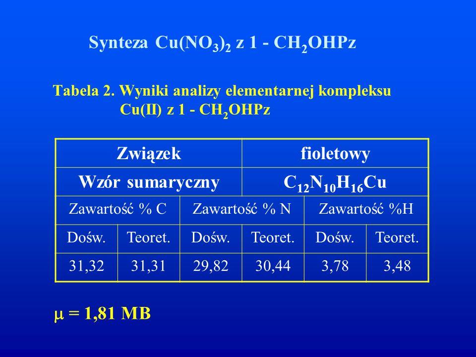 Tabela 2. Wyniki analizy elementarnej kompleksu Cu(II) z 1 - CH 2 OHPz  = 1,81 MB Synteza Cu(NO 3 ) 2 z 1 - CH 2 OHPz Związekfioletowy Wzór sumarycz