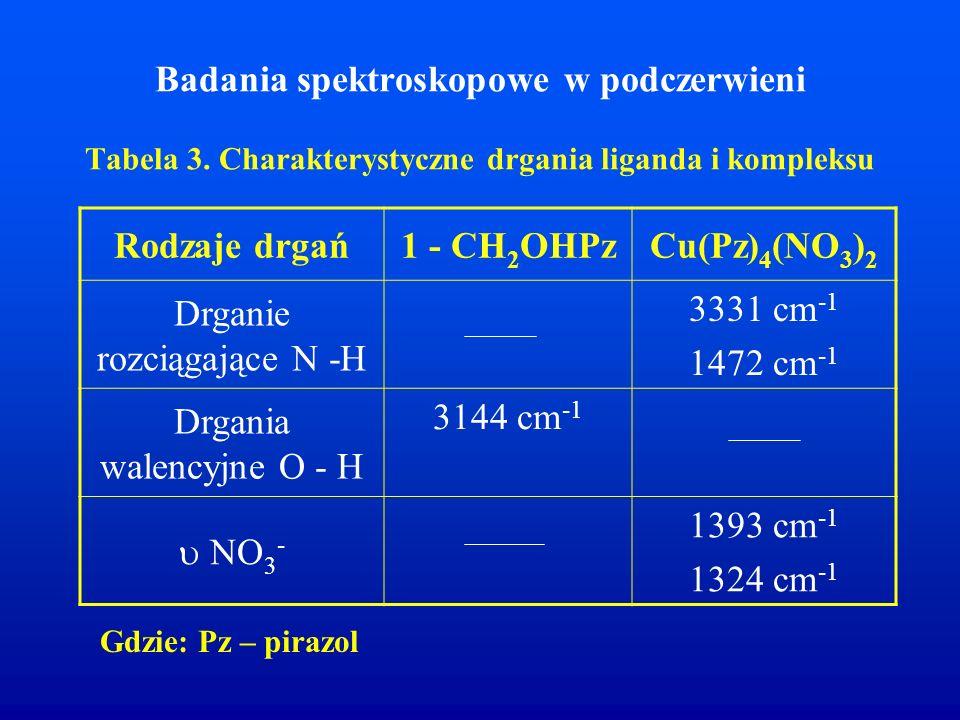 Badania spektroskopowe w podczerwieni Tabela 3. Charakterystyczne drgania liganda i kompleksu Rodzaje drgań1 - CH 2 OHPzCu(Pz) 4 (NO 3 ) 2 Drganie roz