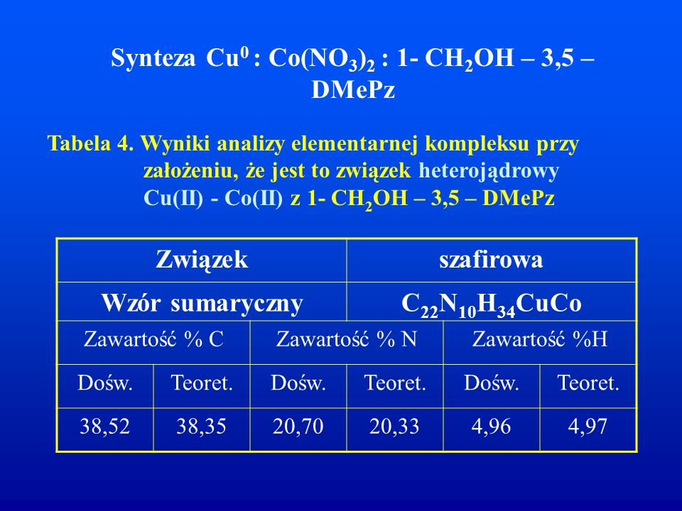 Synteza Cu 0 : Co(NO 3 ) 2 : 1- CH 2 OH – 3,5 – DMePz Tabela 4. Wyniki analizy elementarnej kompleksu przy założeniu, że jest to związek heterojądrowy