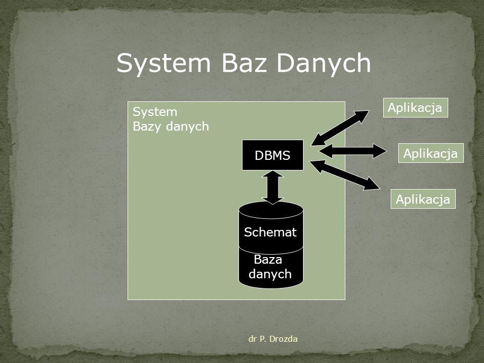 System Bazy danych Baza danych DBMS Schemat Aplikacja System Baz Danych