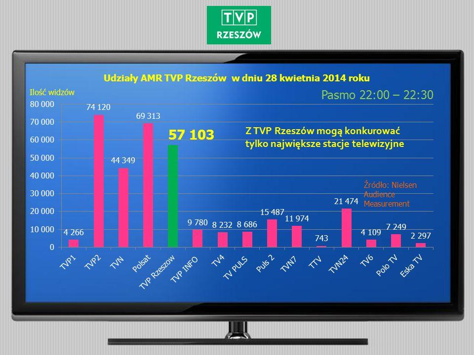Udziały AMR TVP Rzeszów w dniu 28 kwietnia 2014 roku Pasmo 22:00 – 22:30 Źródło: Nielsen Audience Measurement Ilość widzów