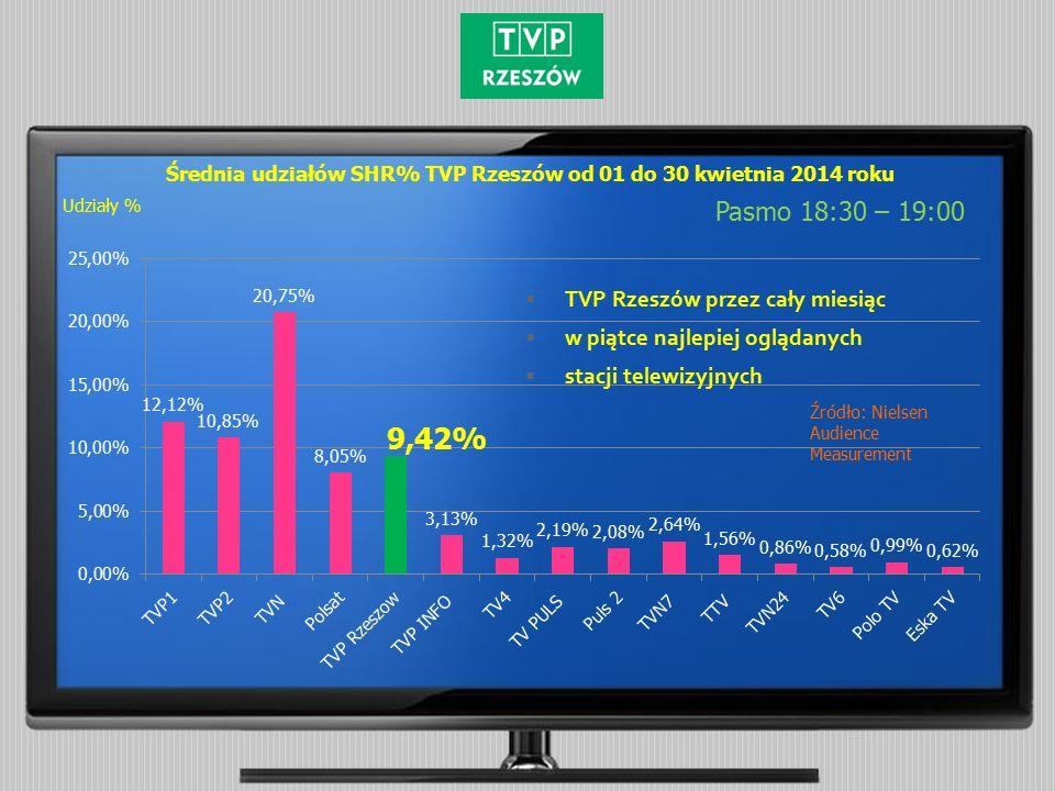 Średnia udziałów SHR% TVP Rzeszów od 01 do 30 kwietnia 2014 roku Pasmo 18:30 – 19:00 Źródło: Nielsen Audience Measurement Udziały %