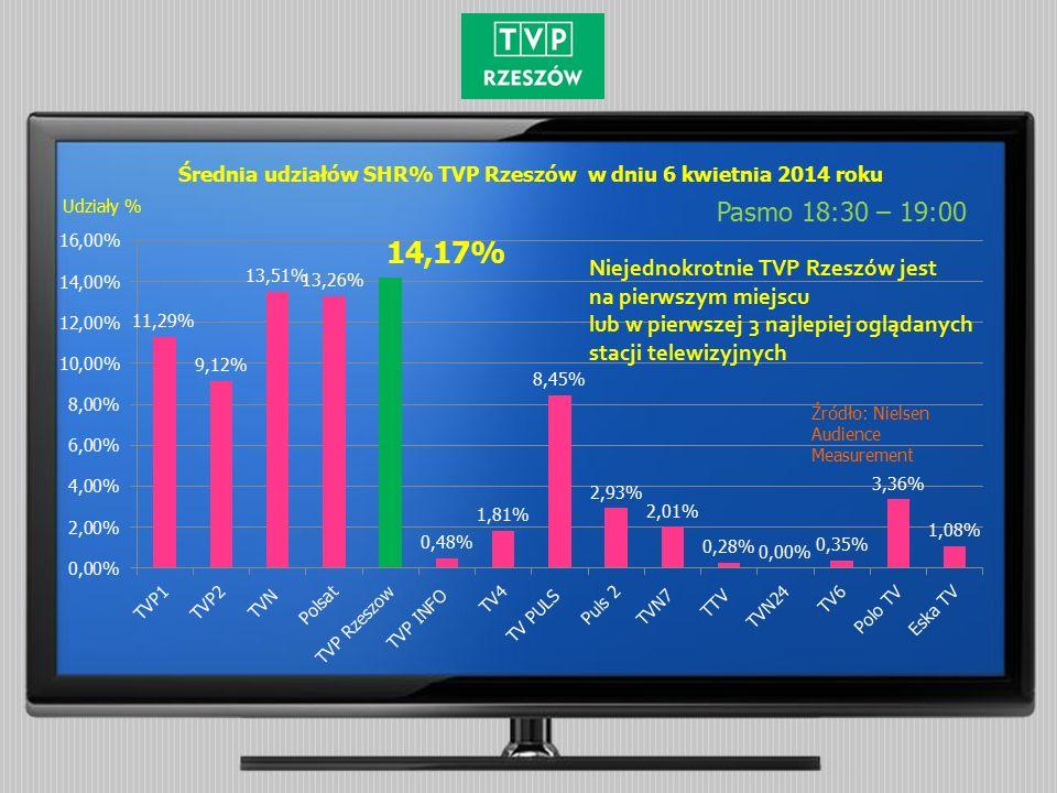 Średnia udziałów SHR% TVP Rzeszów w dniu 6 kwietnia 2014 roku Pasmo 18:30 – 19:00 Źródło: Nielsen Audience Measurement Udziały % Niejednokrotnie TVP Rzeszów jest na pierwszym miejscu lub w pierwszej 3 najlepiej oglądanych stacji telewizyjnych