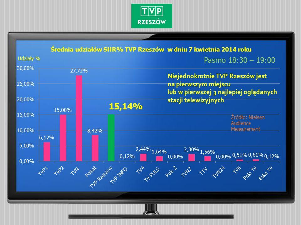 Średnia udziałów SHR% TVP Rzeszów w dniu 7 kwietnia 2014 roku Pasmo 18:30 – 19:00 Źródło: Nielsen Audience Measurement Udziały % Niejednokrotnie TVP Rzeszów jest na pierwszym miejscu lub w pierwszej 3 najlepiej oglądanych stacji telewizyjnych