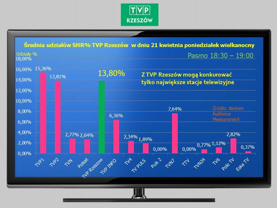 Średnia udziałów SHR% TVP Rzeszów w dniu 21 kwietnia poniedziałek wielkanocny Pasmo 18:30 – 19:00 Źródło: Nielsen Audience Measurement Udziały % Z TVP Rzeszów mogą konkurować tylko największe stacje telewizyjne