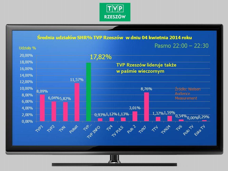 Średnia udziałów SHR% TVP Rzeszów w dniu 04 kwietnia 2014 roku Pasmo 22:00 – 22:30 Źródło: Nielsen Audience Measurement Udziały % TVP Rzeszów lideruje także w paśmie wieczornym