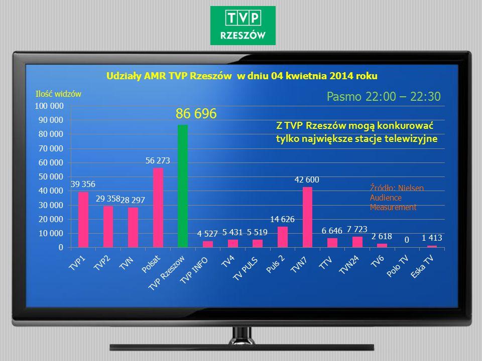 Udziały AMR TVP Rzeszów w dniu 04 kwietnia 2014 roku Pasmo 22:00 – 22:30 Źródło: Nielsen Audience Measurement Ilość widzów Z TVP Rzeszów mogą konkurować tylko największe stacje telewizyjne
