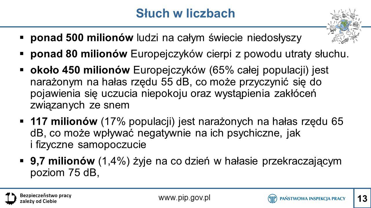 www.pip.gov.pl Słuch w liczbach  ponad 500 milionów ludzi na całym świecie niedosłyszy  ponad 80 milionów Europejczyków cierpi z powodu utraty słuch