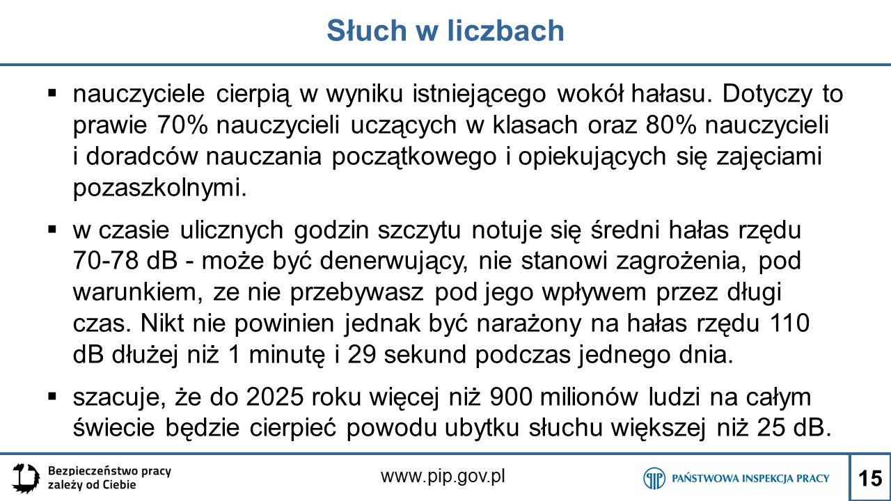 www.pip.gov.pl Słuch w liczbach  nauczyciele cierpią w wyniku istniejącego wokół hałasu. Dotyczy to prawie 70% nauczycieli uczących w klasach oraz 80