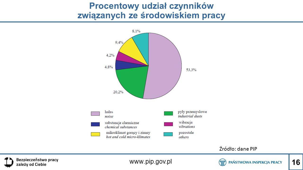 www.pip.gov.pl Procentowy udział czynników związanych ze środowiskiem pracy 16 Źródło: dane PIP