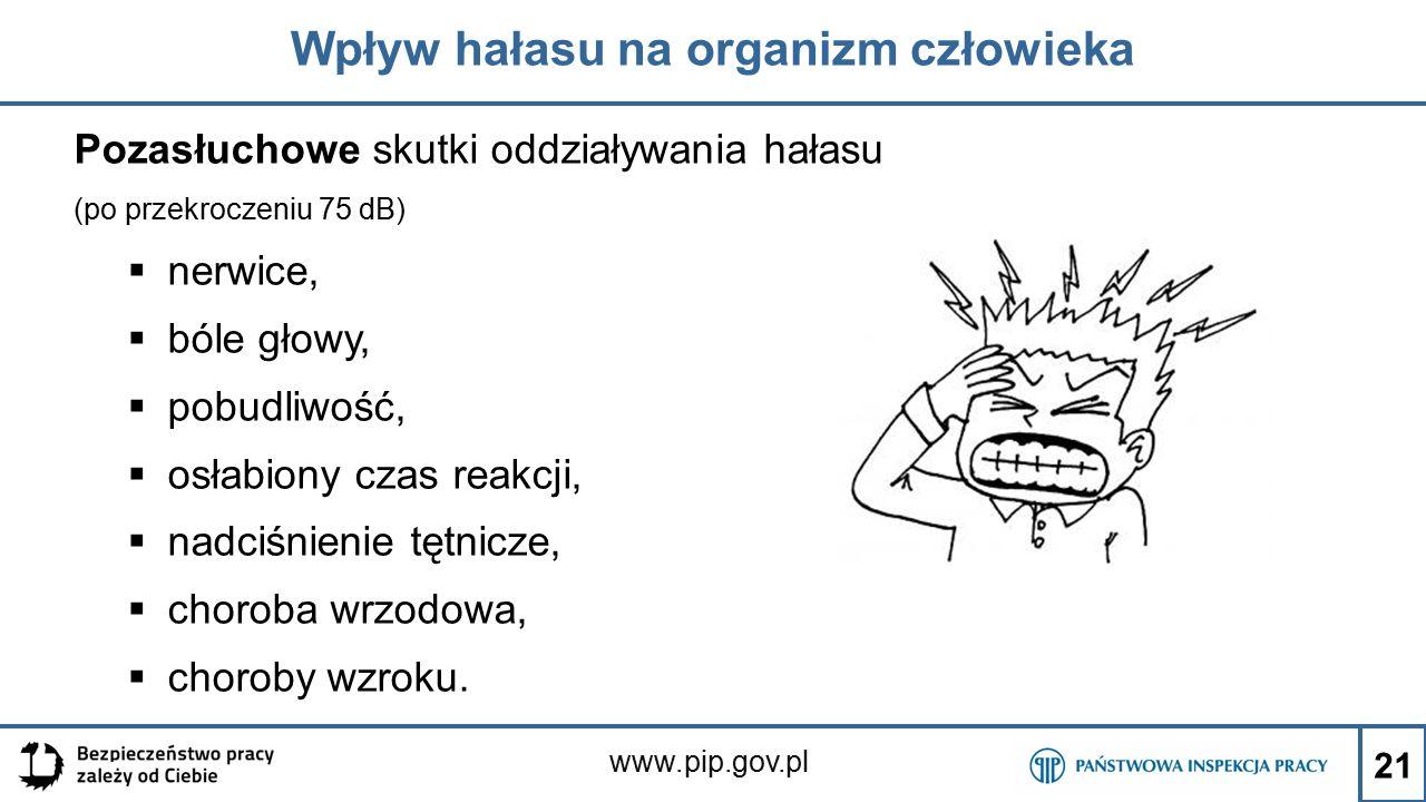 www.pip.gov.pl Wpływ hałasu na organizm człowieka Pozasłuchowe skutki oddziaływania hałasu (po przekroczeniu 75 dB)  nerwice,  bóle głowy,  pobudliwość,  osłabiony czas reakcji,  nadciśnienie tętnicze,  choroba wrzodowa,  choroby wzroku.