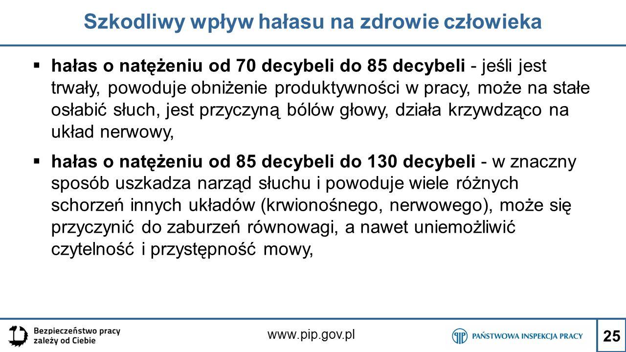 www.pip.gov.pl Szkodliwy wpływ hałasu na zdrowie człowieka  hałas o natężeniu od 70 decybeli do 85 decybeli - jeśli jest trwały, powoduje obniżenie produktywności w pracy, może na stałe osłabić słuch, jest przyczyną bólów głowy, działa krzywdząco na układ nerwowy,  hałas o natężeniu od 85 decybeli do 130 decybeli - w znaczny sposób uszkadza narząd słuchu i powoduje wiele różnych schorzeń innych układów (krwionośnego, nerwowego), może się przyczynić do zaburzeń równowagi, a nawet uniemożliwić czytelność i przystępność mowy, 25
