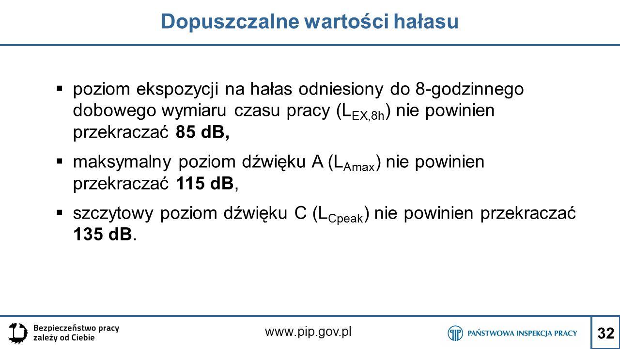 www.pip.gov.pl Dopuszczalne wartości hałasu  poziom ekspozycji na hałas odniesiony do 8-godzinnego dobowego wymiaru czasu pracy (L EX,8h ) nie powini