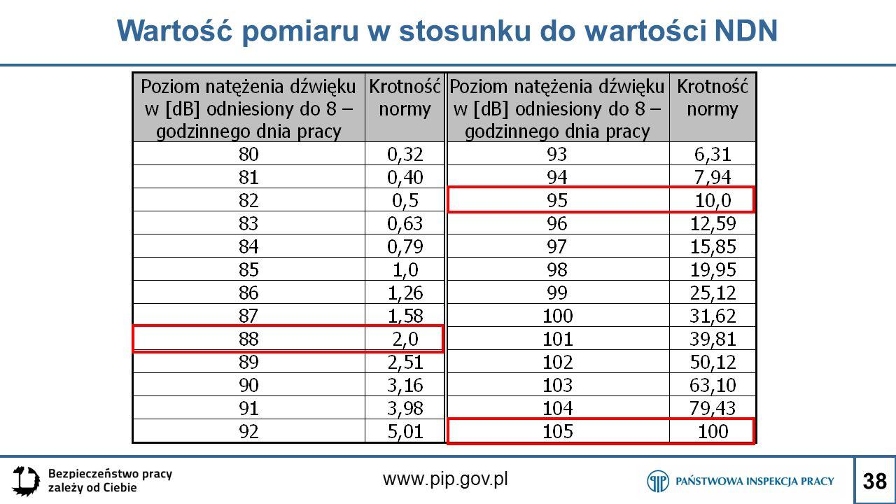 www.pip.gov.pl Wartość pomiaru w stosunku do wartości NDN 38