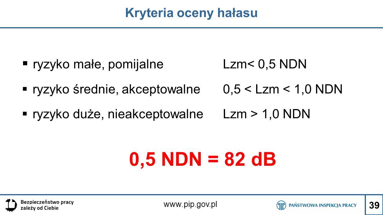 www.pip.gov.pl Kryteria oceny hałasu  ryzyko małe, pomijalne Lzm< 0,5 NDN  ryzyko średnie, akceptowalne 0,5 < Lzm < 1,0 NDN  ryzyko duże, nieakceptowalne Lzm > 1,0 NDN 0,5 NDN = 82 dB 39