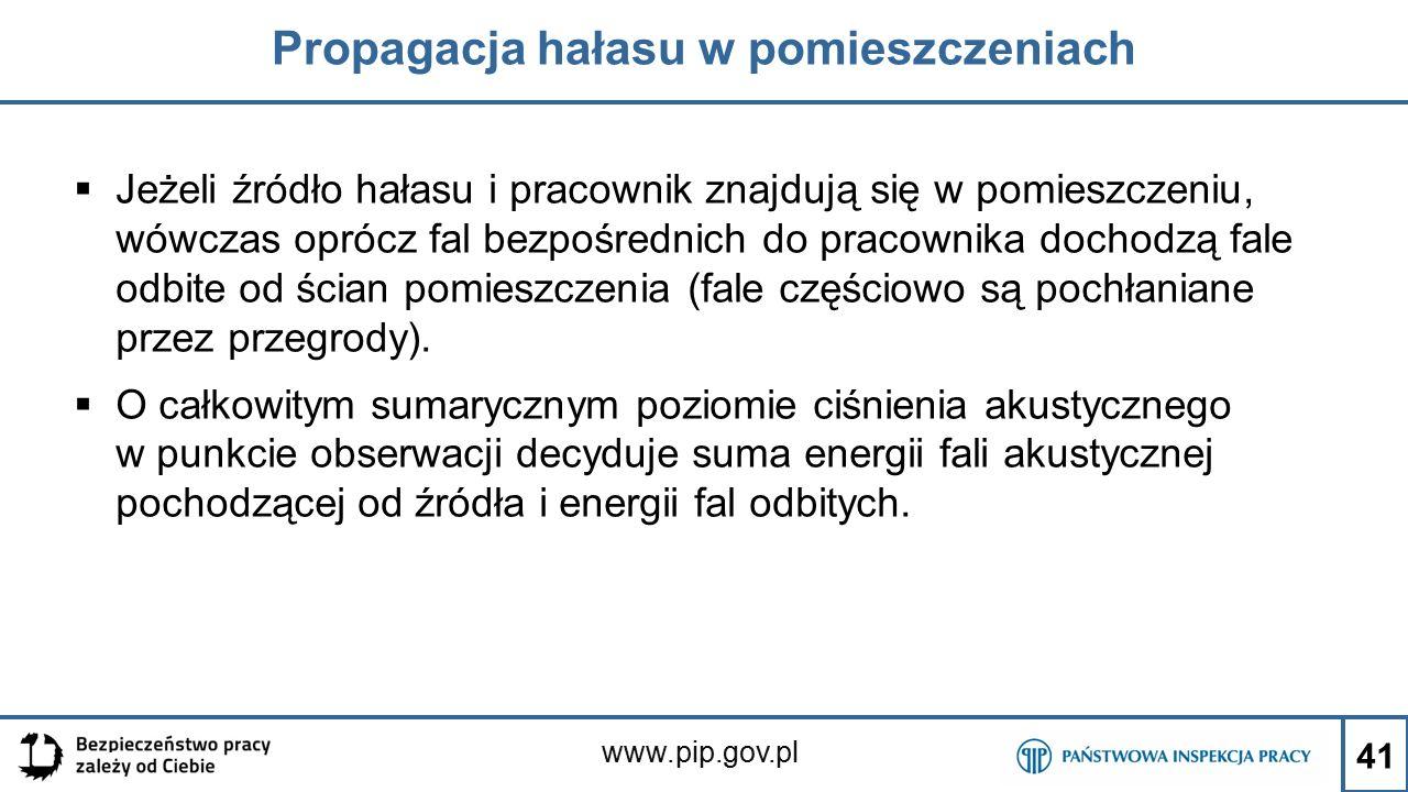 www.pip.gov.pl Propagacja hałasu w pomieszczeniach  Jeżeli źródło hałasu i pracownik znajdują się w pomieszczeniu, wówczas oprócz fal bezpośrednich do pracownika dochodzą fale odbite od ścian pomieszczenia (fale częściowo są pochłaniane przez przegrody).