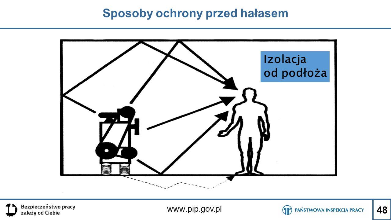 www.pip.gov.pl Sposoby ochrony przed hałasem 48 Izolacja od podłoża