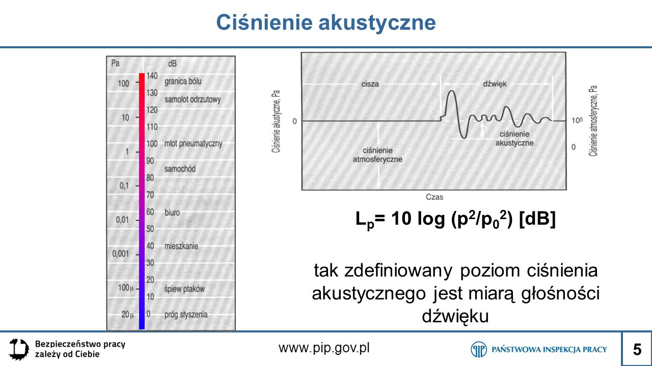 Ciśnienie akustyczne 5 L p = 10 log (p 2 /p 0 2 ) [dB] tak zdefiniowany poziom ciśnienia akustycznego jest miarą głośności dźwięku
