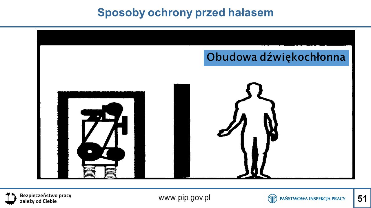 www.pip.gov.pl Sposoby ochrony przed hałasem 51 Obudowa dźwiękochłonna