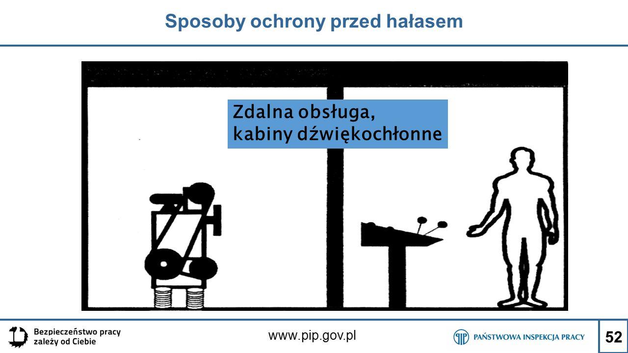 www.pip.gov.pl Sposoby ochrony przed hałasem 52 Zdalna obsługa, kabiny dźwiękochłonne