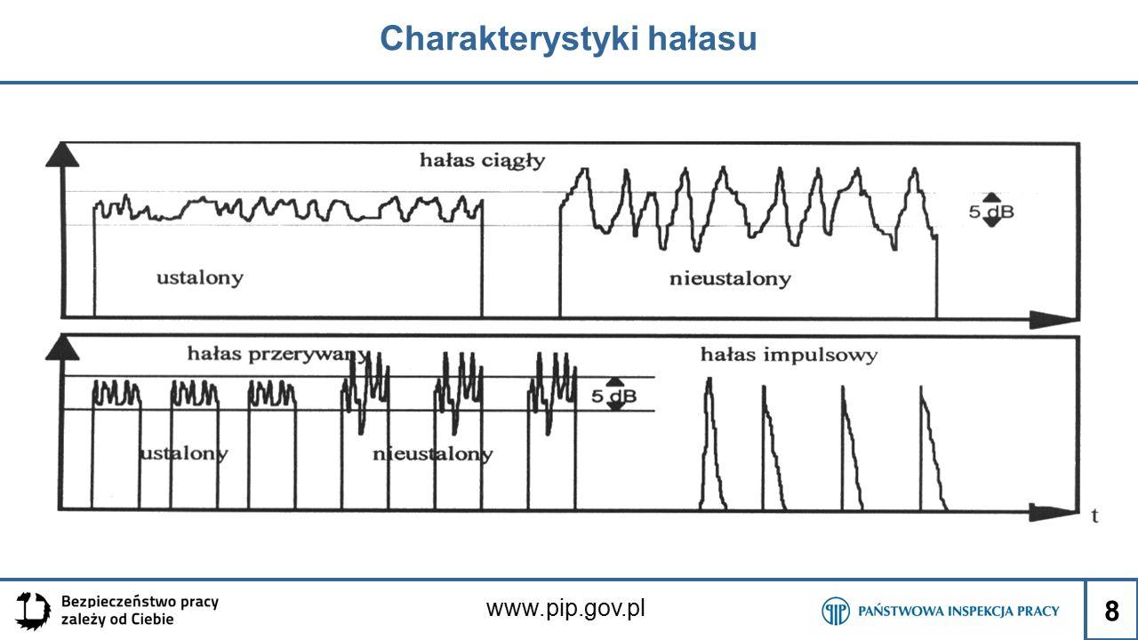 www.pip.gov.pl Istota zagrożenia Do trwałych ubytków słuchu dochodzi najczęściej w wyniku długotrwałego narażenia na hałas o poziomach dźwięku A przekraczających 80 dB.