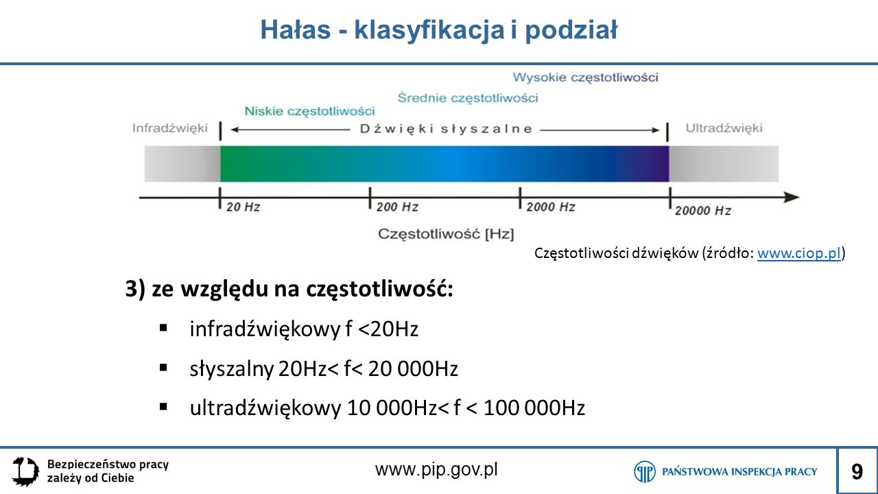www.pip.gov.pl Hałas - klasyfikacja i podział 9 3) ze względu na częstotliwość:  infradźwiękowy f <20Hz  słyszalny 20Hz< f< 20 000Hz  ultradźwiękowy 10 000Hz< f < 100 000Hz Częstotliwości dźwięków (źródło: www.ciop.pl)www.ciop.pl