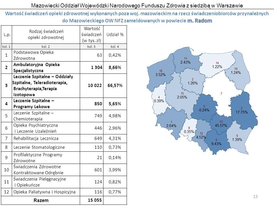 Mazowiecki Oddział Wojewódzki Narodowego Funduszu Zdrowia z siedzibą w Warszawie 13 m.