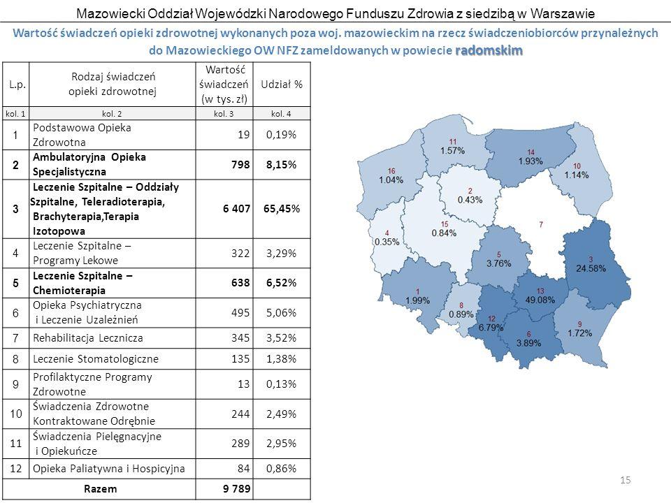 Mazowiecki Oddział Wojewódzki Narodowego Funduszu Zdrowia z siedzibą w Warszawie 15 radomskim Wartość świadczeń opieki zdrowotnej wykonanych poza woj.