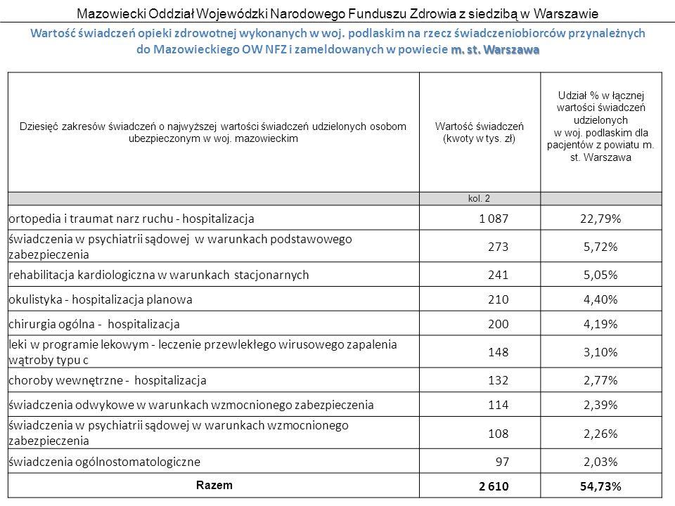 Mazowiecki Oddział Wojewódzki Narodowego Funduszu Zdrowia z siedzibą w Warszawie 19 Wartość świadczeń opieki zdrowotnej wykonanych w woj.