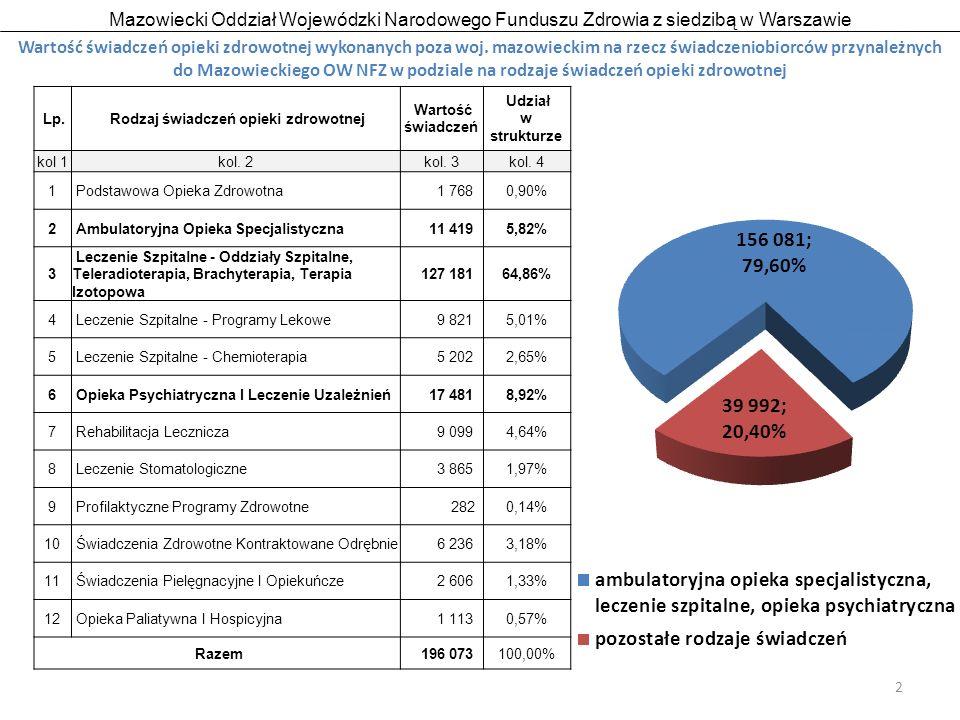 Mazowiecki Oddział Wojewódzki Narodowego Funduszu Zdrowia z siedzibą w Warszawie 3 Wartość świadczeń opieki zdrowotnej wykonanych poza woj.