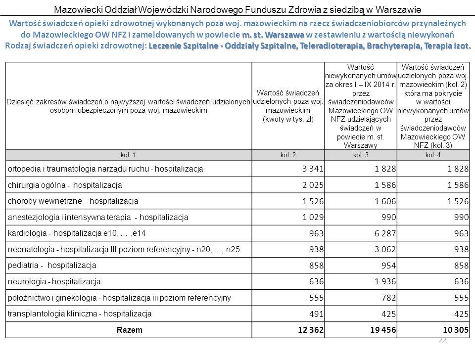 Mazowiecki Oddział Wojewódzki Narodowego Funduszu Zdrowia z siedzibą w Warszawie 22 m.