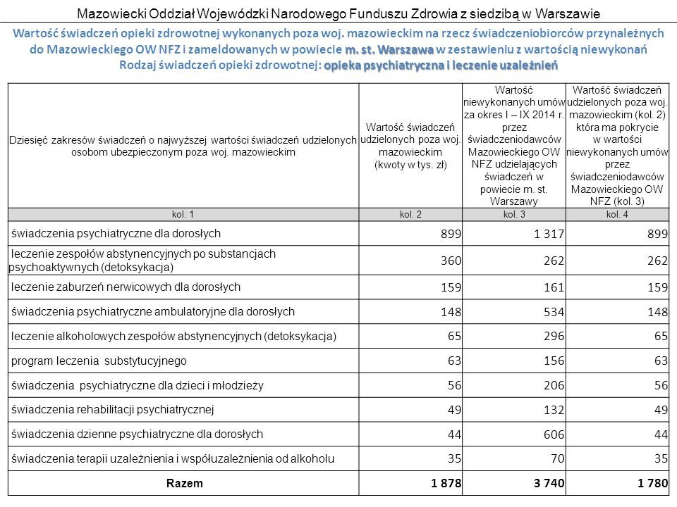 Mazowiecki Oddział Wojewódzki Narodowego Funduszu Zdrowia z siedzibą w Warszawie 23 m.