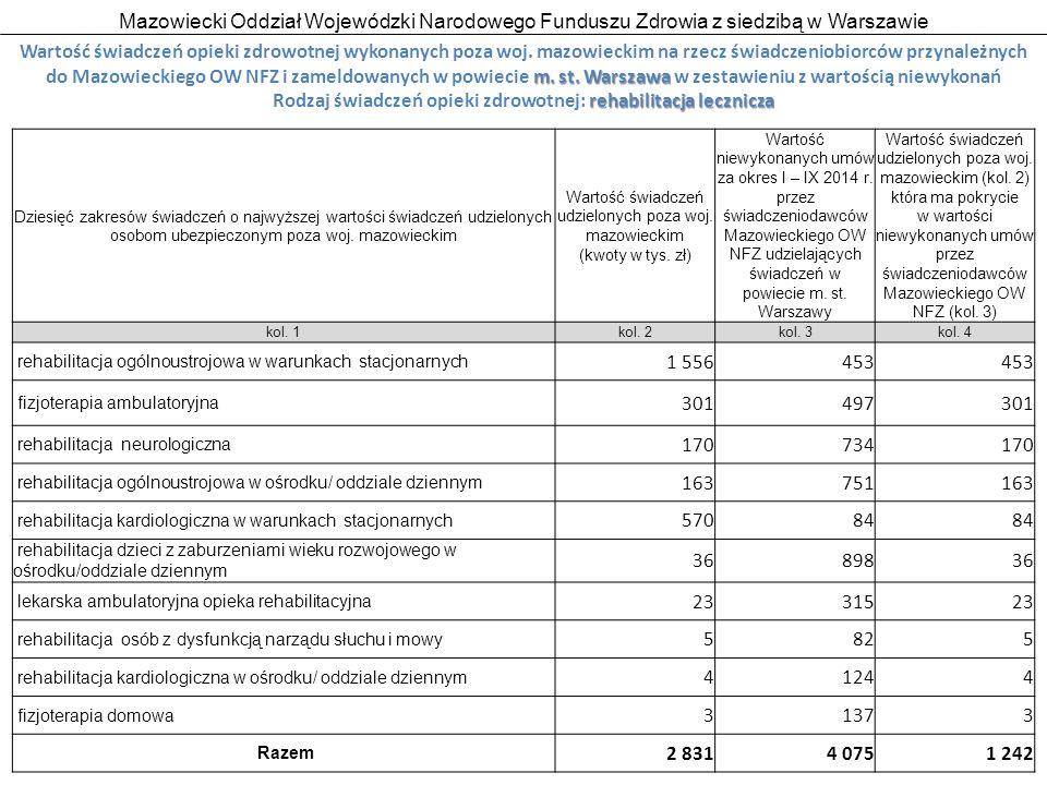 Mazowiecki Oddział Wojewódzki Narodowego Funduszu Zdrowia z siedzibą w Warszawie 24 m.