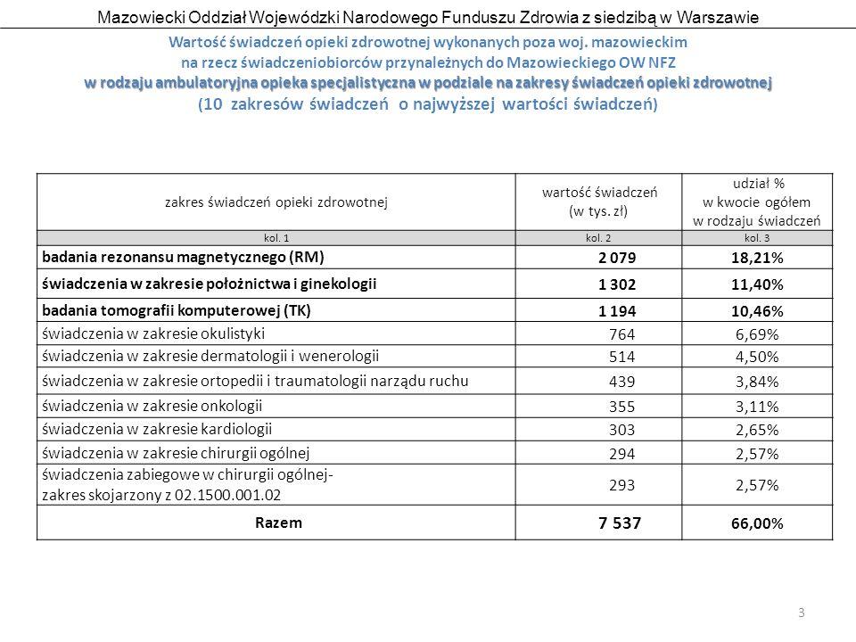 Mazowiecki Oddział Wojewódzki Narodowego Funduszu Zdrowia z siedzibą w Warszawie 4 Wartość świadczeń opieki zdrowotnej wykonanych poza woj.