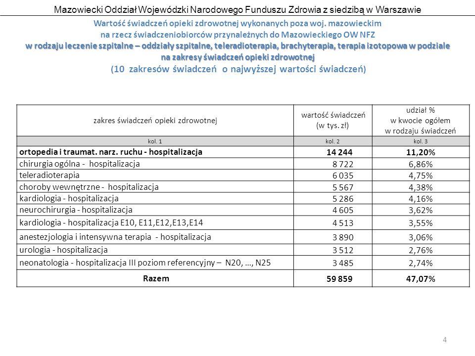 Mazowiecki Oddział Wojewódzki Narodowego Funduszu Zdrowia z siedzibą w Warszawie 5 w rodzaju opieka psychiatryczna i leczenie uzależnień Wartość świadczeń opieki zdrowotnej wykonanych poza woj.