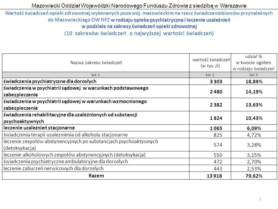 Mazowiecki Oddział Wojewódzki Narodowego Funduszu Zdrowia z siedzibą w Warszawie 6 Wartość świadczeń opieki zdrowotnej wykonanych poza woj.