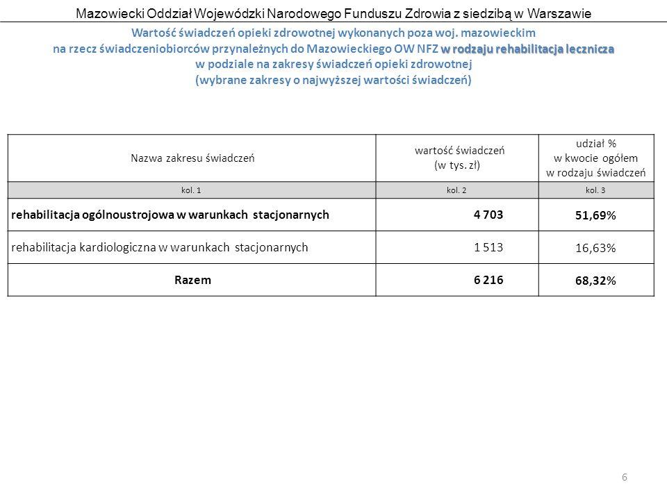 Mazowiecki Oddział Wojewódzki Narodowego Funduszu Zdrowia z siedzibą w Warszawie 17 ostrołęckim Wartość świadczeń opieki zdrowotnej wykonanych poza woj.