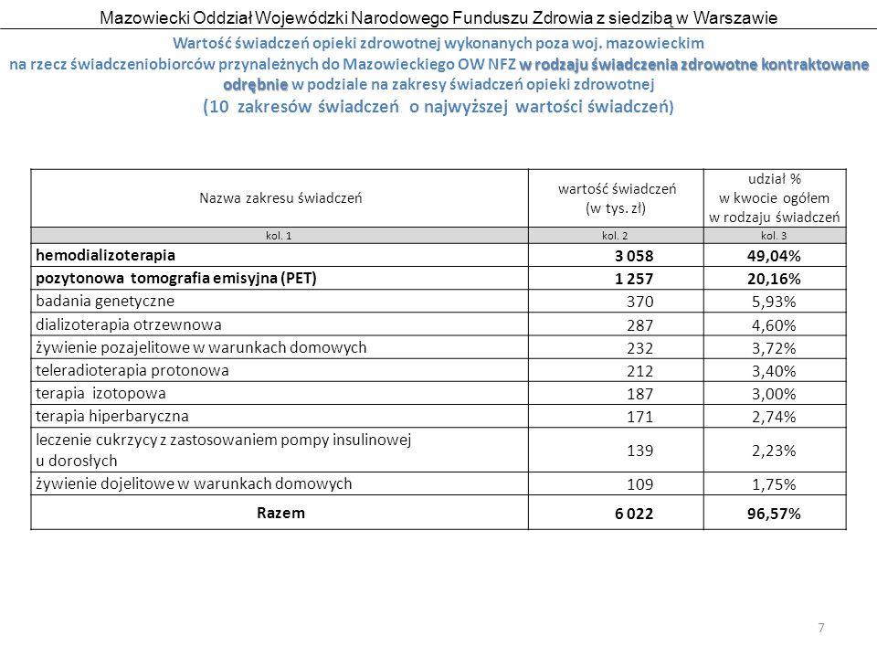 Mazowiecki Oddział Wojewódzki Narodowego Funduszu Zdrowia z siedzibą w Warszawie 18 Wartość świadczeń opieki zdrowotnej wykonanych w woj.