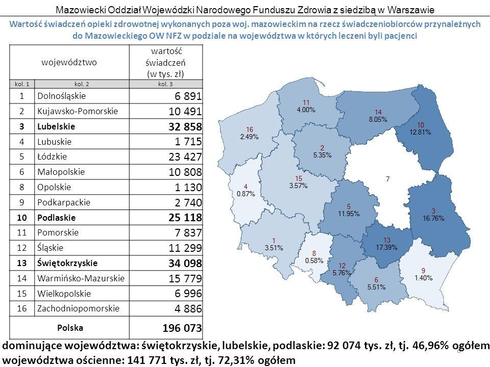 Mazowiecki Oddział Wojewódzki Narodowego Funduszu Zdrowia z siedzibą w Warszawie 8 Wartość świadczeń opieki zdrowotnej wykonanych poza woj.