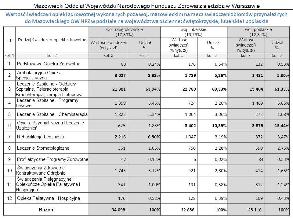 Mazowiecki Oddział Wojewódzki Narodowego Funduszu Zdrowia z siedzibą w Warszawie 20 Wartość świadczeń opieki zdrowotnej wykonanych w woj.