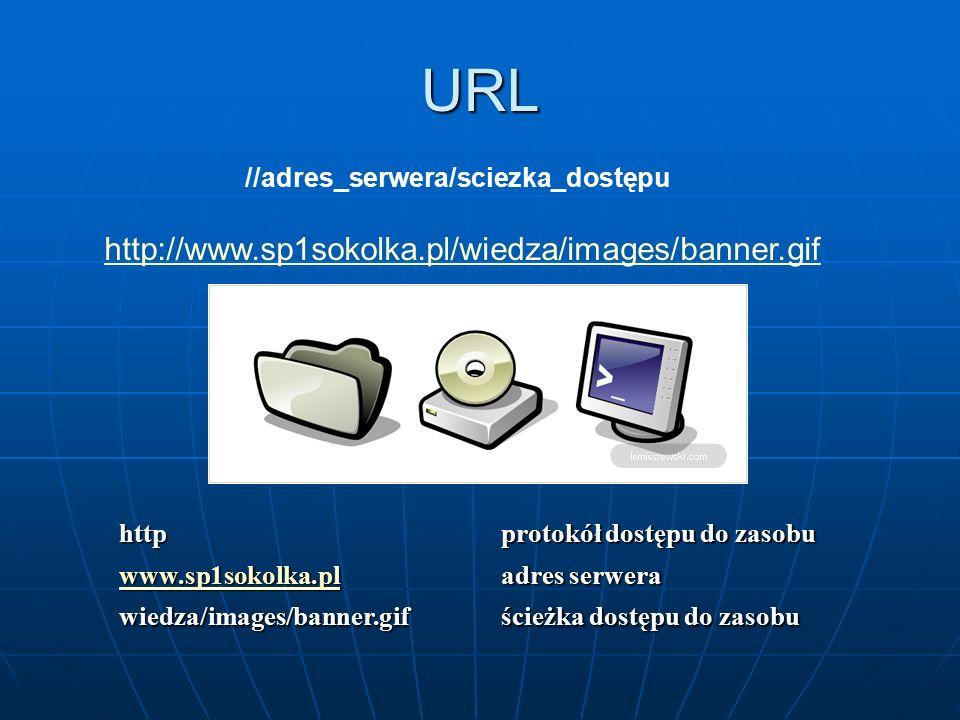 URL //adres_serwera/sciezka_dostępu http://www.sp1sokolka.pl/wiedza/images/banner.gif http protokół dostępu do zasobu www.sp1sokolka.pl adres serwera