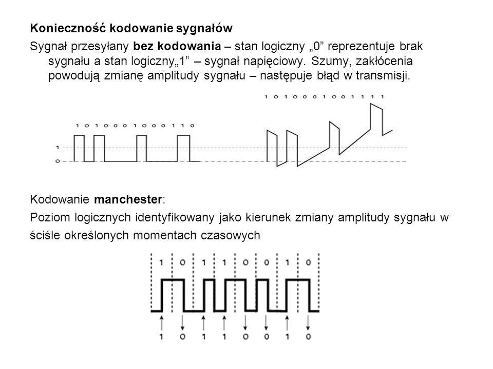 """Konieczność kodowanie sygnałów Sygnał przesyłany bez kodowania – stan logiczny """"0"""" reprezentuje brak sygnału a stan logiczny""""1"""" – sygnał napięciowy. S"""
