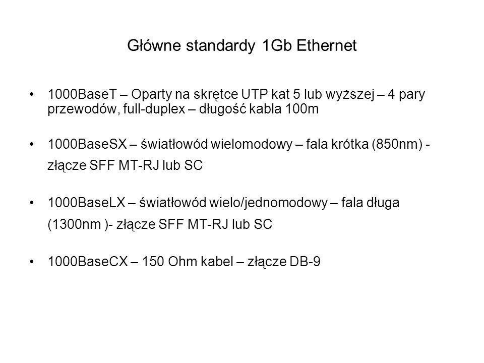 Główne standardy 1Gb Ethernet 1000BaseT – Oparty na skrętce UTP kat 5 lub wyższej – 4 pary przewodów, full-duplex – długość kabla 100m 1000BaseSX – św